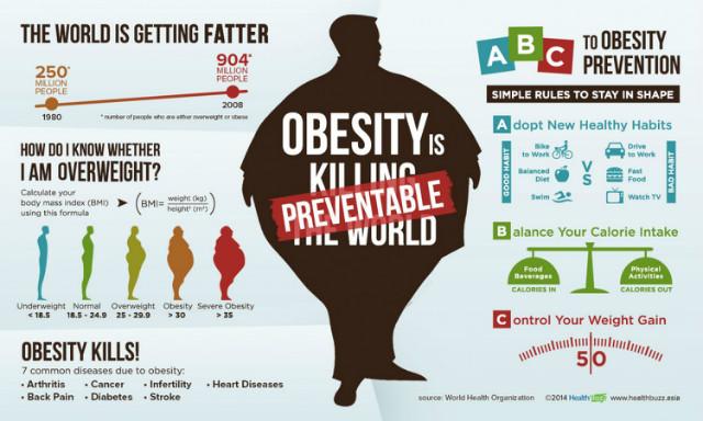 obesity-is-preventable_52fc767facaae_w1500.jpg